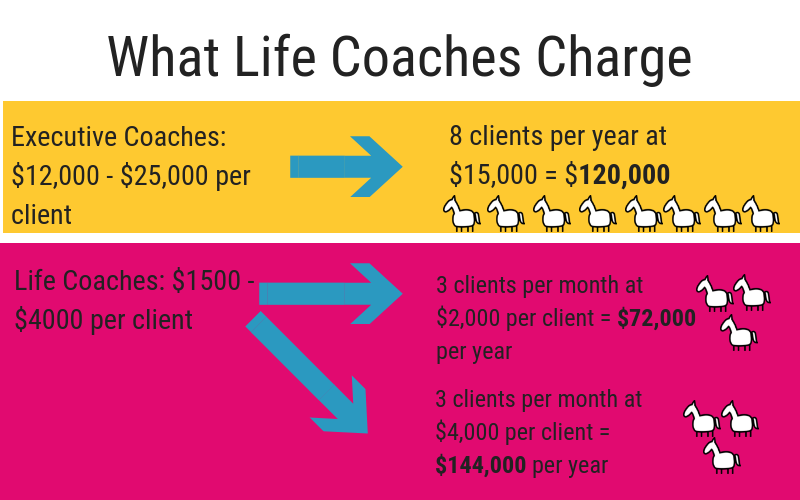 How much do life coaches charge